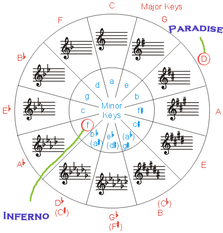 circle of fifths - Inferno and Paradise Mahler Keys